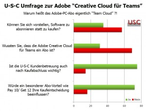 Umfrage Adobe Cloud